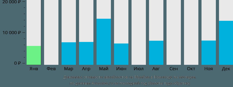 Динамика стоимости авиабилетов из Мумбаи в Кожикоде по месяцам
