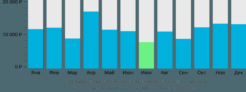 Динамика стоимости авиабилетов из Мумбаи в Калькутту по месяцам