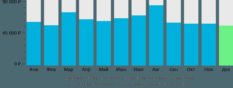 Динамика стоимости авиабилетов из Мумбаи в Чикаго по месяцам