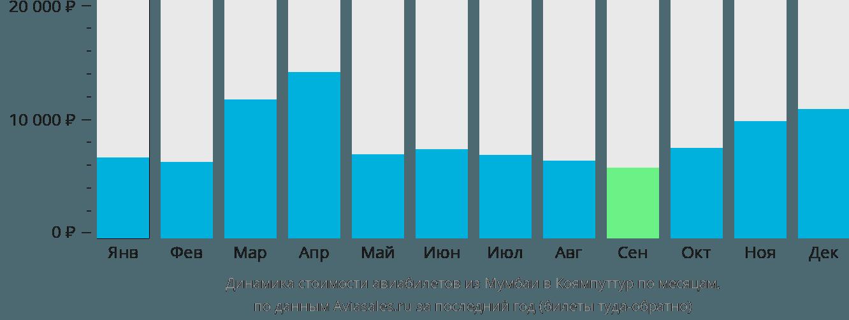 Динамика стоимости авиабилетов из Мумбаи в Коямпуттур по месяцам