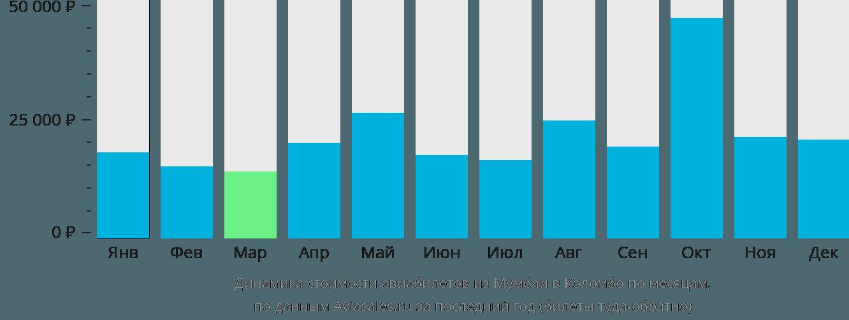 Динамика стоимости авиабилетов из Мумбаи в Коломбо по месяцам