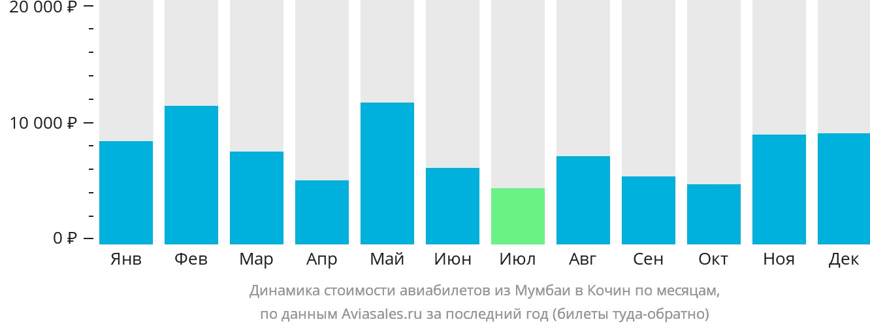 Динамика стоимости авиабилетов из Мумбаи в Кочин по месяцам
