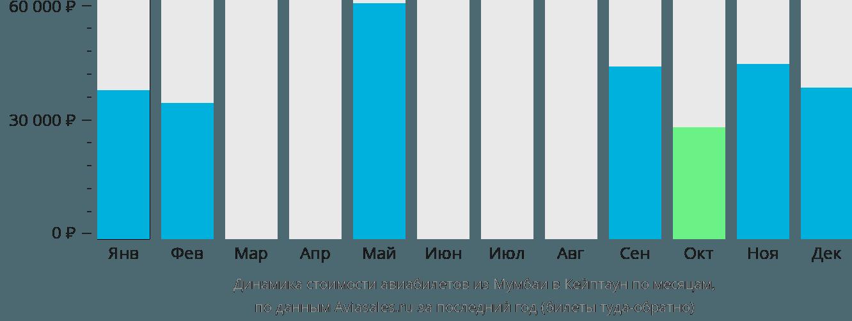 Динамика стоимости авиабилетов из Мумбаи в Кейптаун по месяцам