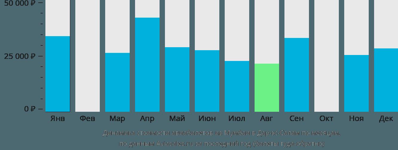 Динамика стоимости авиабилетов из Мумбаи в Дар-эс-Салам по месяцам