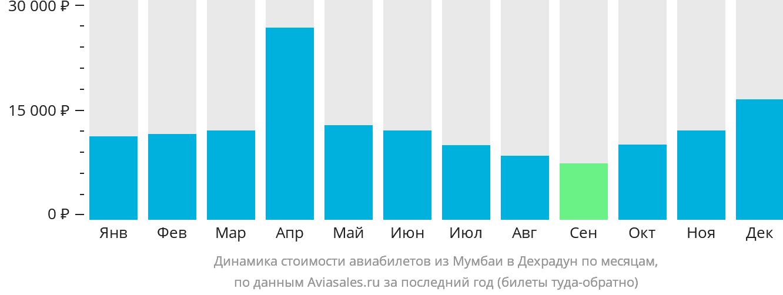Динамика стоимости авиабилетов из Мумбаи в Дехрадун по месяцам