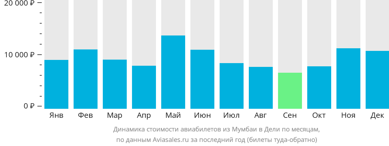 Динамика стоимости авиабилетов из Мумбаи в Дели по месяцам