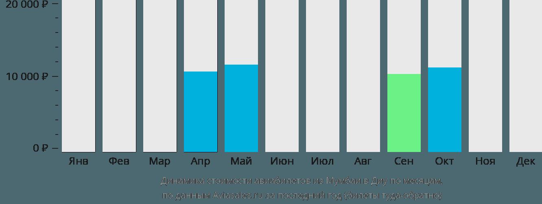 Динамика стоимости авиабилетов из Мумбаи в Диу по месяцам