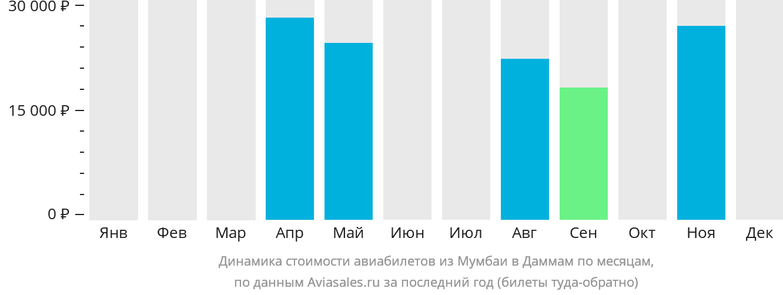 Динамика стоимости авиабилетов из Мумбаи в Даммам по месяцам