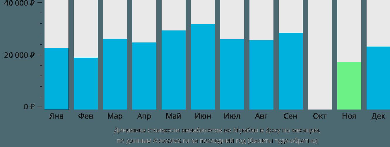 Динамика стоимости авиабилетов из Мумбаи в Доху по месяцам