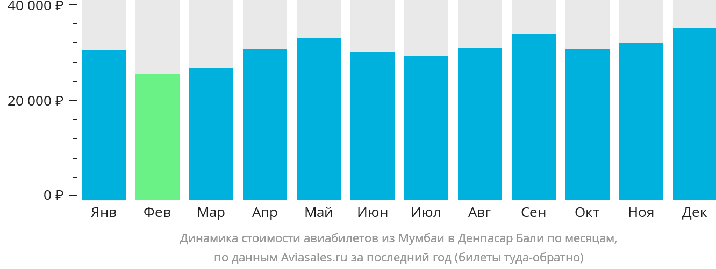 Динамика стоимости авиабилетов из Мумбаи в Денпасар Бали по месяцам