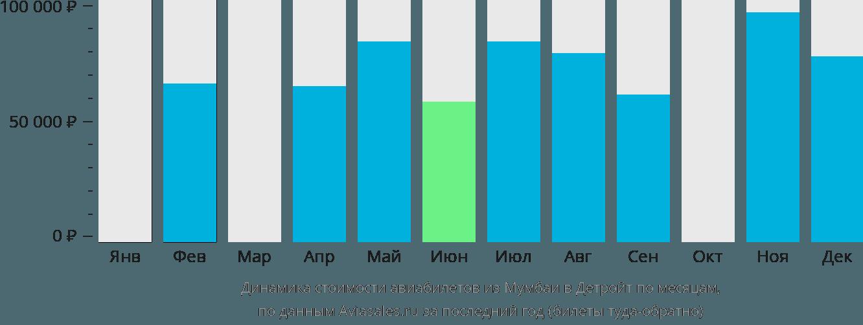 Динамика стоимости авиабилетов из Мумбаи в Детройт по месяцам