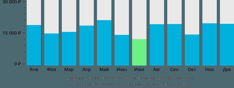 Динамика стоимости авиабилетов из Мумбаи в Дубай по месяцам