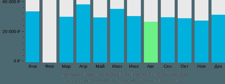 Динамика стоимости авиабилетов из Мумбаи в Энтеббе по месяцам