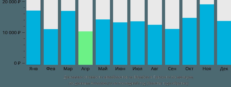 Динамика стоимости авиабилетов из Мумбаи в Гувахати по месяцам