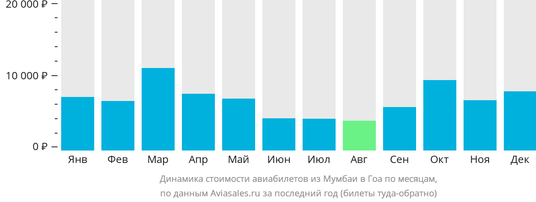 Динамика стоимости авиабилетов из Мумбаи в Гоа по месяцам