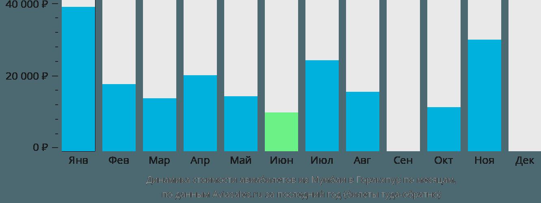 Динамика стоимости авиабилетов из Мумбаи в Горакхпур по месяцам