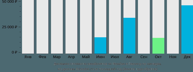 Динамика стоимости авиабилетов из Мумбаи в Гвалиор по месяцам