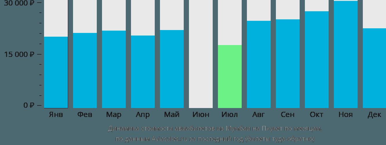 Динамика стоимости авиабилетов из Мумбаи на Пхукет по месяцам