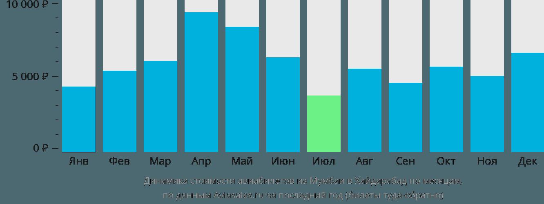 Динамика стоимости авиабилетов из Мумбаи в Хайдарабад по месяцам