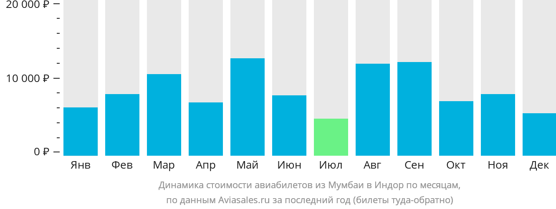 Динамика стоимости авиабилетов из Мумбаи в Индор по месяцам