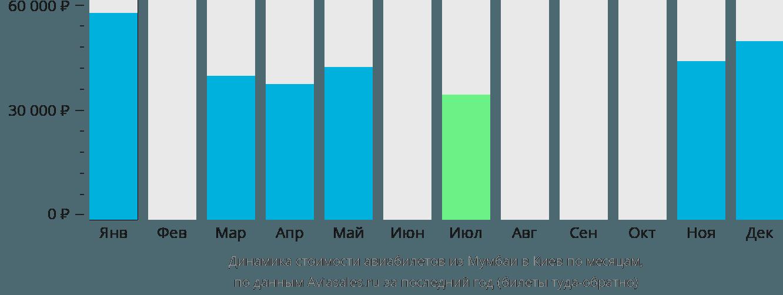 Динамика стоимости авиабилетов из Мумбаи в Киев по месяцам