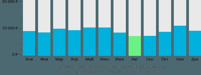Динамика стоимости авиабилетов из Мумбаи в Индию по месяцам