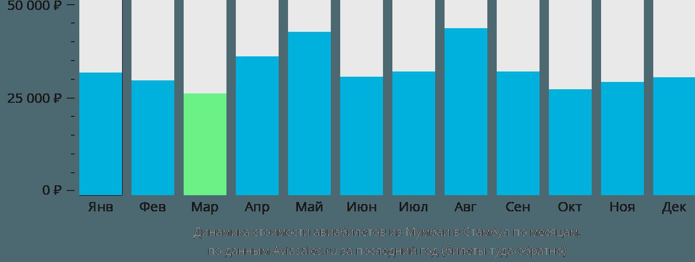 Динамика стоимости авиабилетов из Мумбаи в Стамбул по месяцам