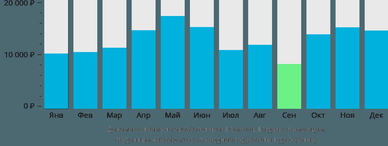 Динамика стоимости авиабилетов из Мумбаи в Багдогру по месяцам