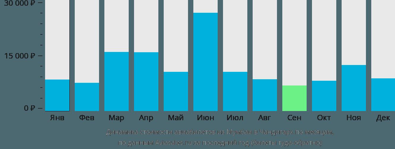 Динамика стоимости авиабилетов из Мумбаи в Чандигарх по месяцам