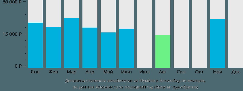 Динамика стоимости авиабилетов из Мумбаи в Аллахабад по месяцам
