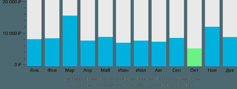 Динамика стоимости авиабилетов из Мумбаи в Мангалур по месяцам