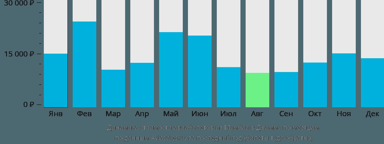 Динамика стоимости авиабилетов из Мумбаи в Джамму по месяцам