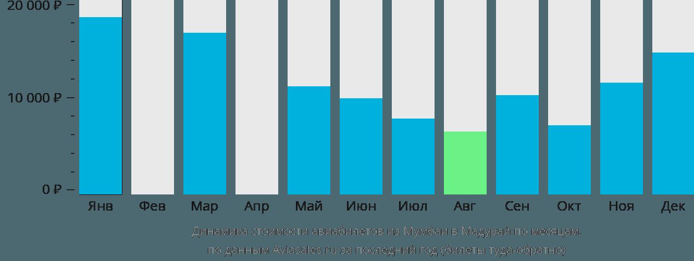 Динамика стоимости авиабилетов из Мумбаи в Мадурай по месяцам