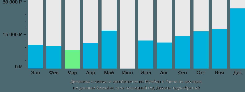 Динамика стоимости авиабилетов из Мумбаи в Ранчи по месяцам