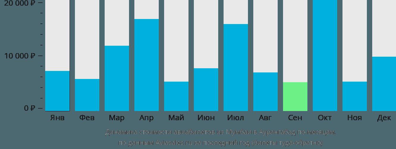 Динамика стоимости авиабилетов из Мумбаи в Аурангабад по месяцам