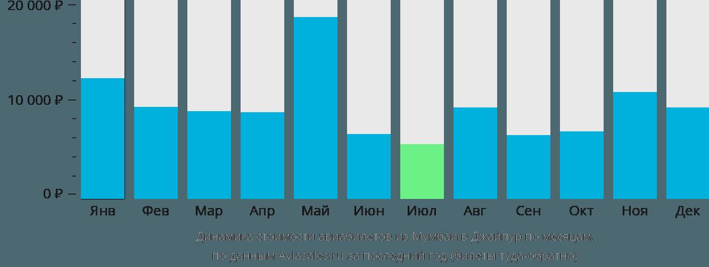 Динамика стоимости авиабилетов из Мумбаи в Джайпур по месяцам