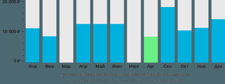 Динамика стоимости авиабилетов из Мумбаи в Джодхпур по месяцам