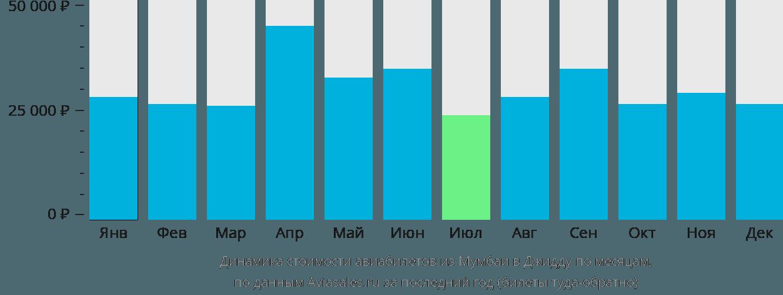 Динамика стоимости авиабилетов из Мумбаи в Джидду по месяцам