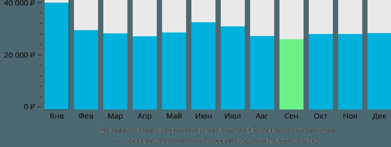Динамика стоимости авиабилетов из Мумбаи в Йоханнесбург по месяцам