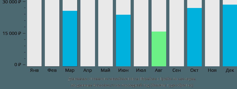 Динамика стоимости авиабилетов из Мумбаи в Краби по месяцам