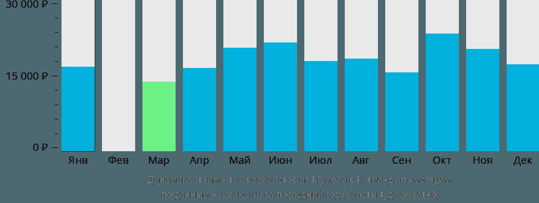 Динамика стоимости авиабилетов из Мумбаи в Катманду по месяцам