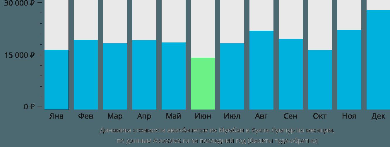 Динамика стоимости авиабилетов из Мумбаи в Куала-Лумпур по месяцам
