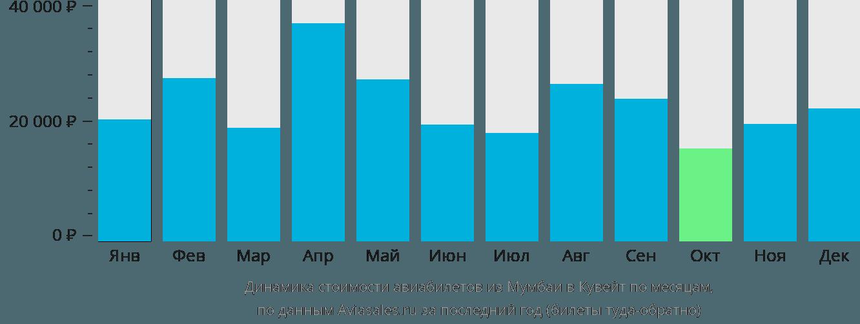 Динамика стоимости авиабилетов из Мумбаи в Кувейт по месяцам