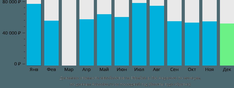 Динамика стоимости авиабилетов из Мумбаи в Лос-Анджелес по месяцам