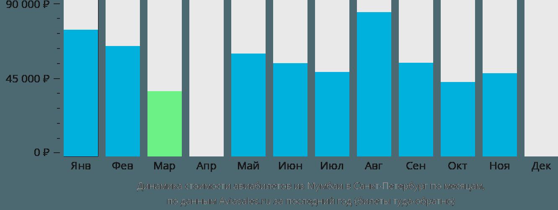 Динамика стоимости авиабилетов из Мумбаи в Санкт-Петербург по месяцам