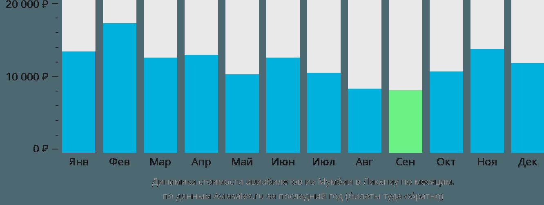 Динамика стоимости авиабилетов из Мумбаи в Лакхнау по месяцам