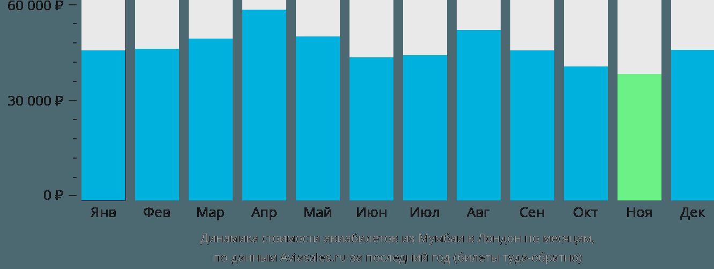 Динамика стоимости авиабилетов из Мумбаи в Лондон по месяцам