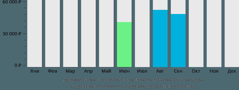 Динамика стоимости авиабилетов из Мумбаи в Люксембург по месяцам