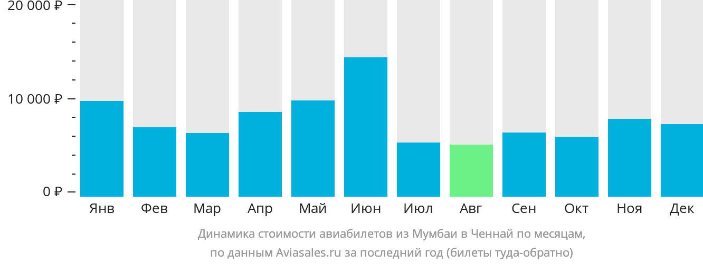 Динамика стоимости авиабилетов из Мумбаи в Ченнай по месяцам