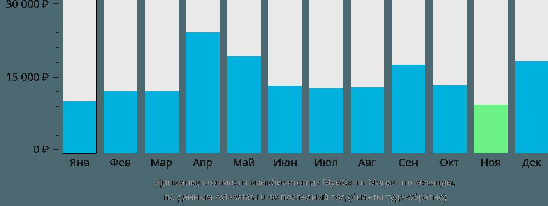 Динамика стоимости авиабилетов из Мумбаи в Маскат по месяцам